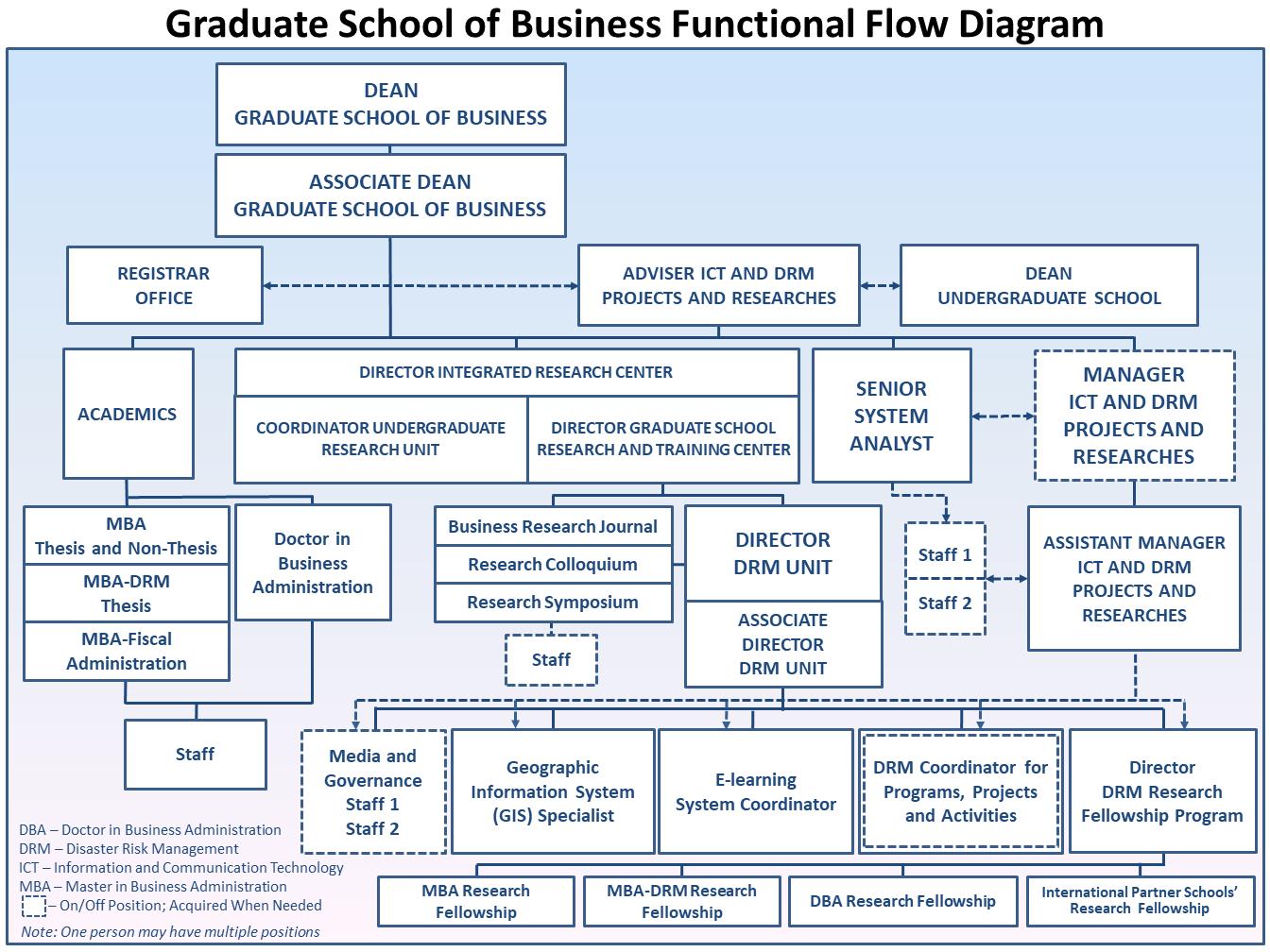 Philippine School Of Business Administration Manila The Graduate